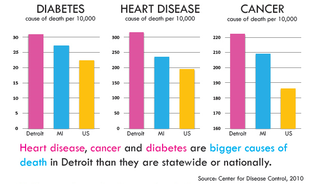 Diabetes Heart Disease statistics CDC