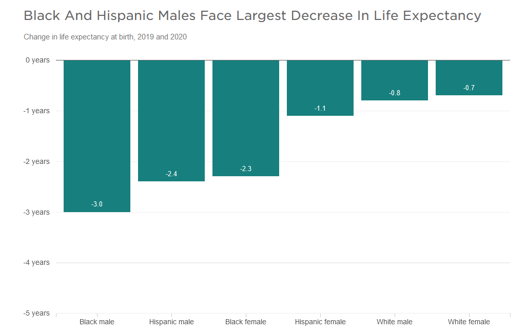 Graph showing life expectancy decreases by gender and racial groups
